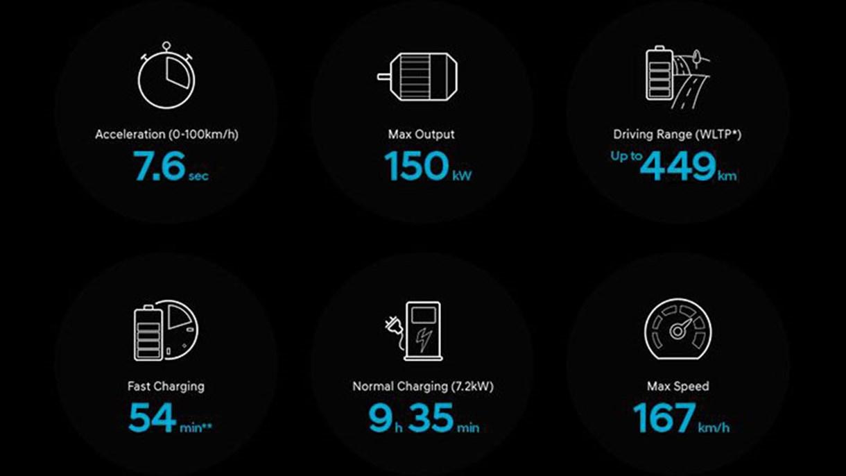 *Tallene viser data på 64 kWt batterimodellen. Tallene er ud fra testkrav fra den nye WLTP-test.(Worldwide Harmonised Light-Duty Vehicles Test Procedure). Aktuelle præstationer er afhængig af individuel kørselsmønster, udvendig temperaturer og brug af komfortudstyr som klimaanlæg, sædevarme m.m.  **Ladetid ved 80% opladning og brug af 100 kW DC ladestander (Normal ladetid kræver Twin Power).